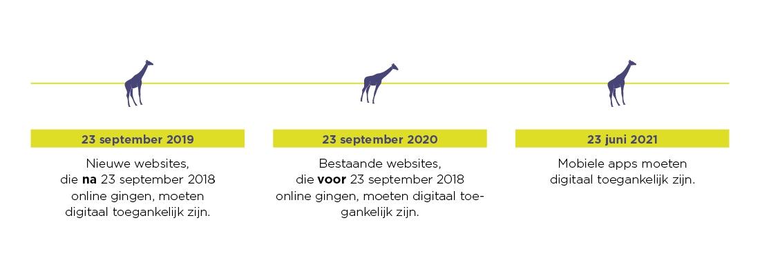 23/09/2019: nieuwe websites die na 23/09/18 online gingen, moeten digitaal toegankelijk zijn. 23/09/2020: bestaande websites die voor 23/09/19 online gingen, moeten digitaal toegankelijk zijn. 23/06/2021: Mobiele apps moeten digitaal toegankelijk zijn